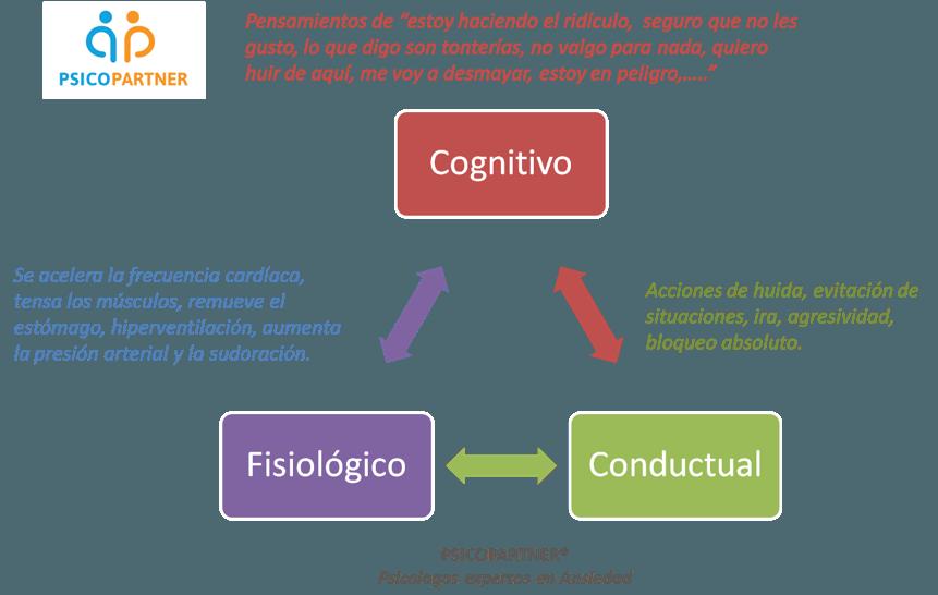 psicologos expertos en terapia de ansiedad